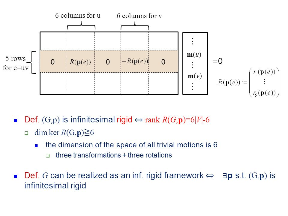 Def. (G,p) is infinitesimal rigid ⇔ rank R(G,p)=6|V|-6
