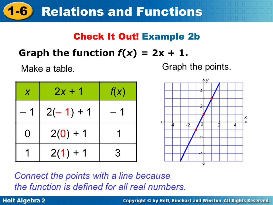 Check It Out! Example 2b Graph the function f(x) = 2x + 1. Graph the points. Make a table. x. 2x + 1.