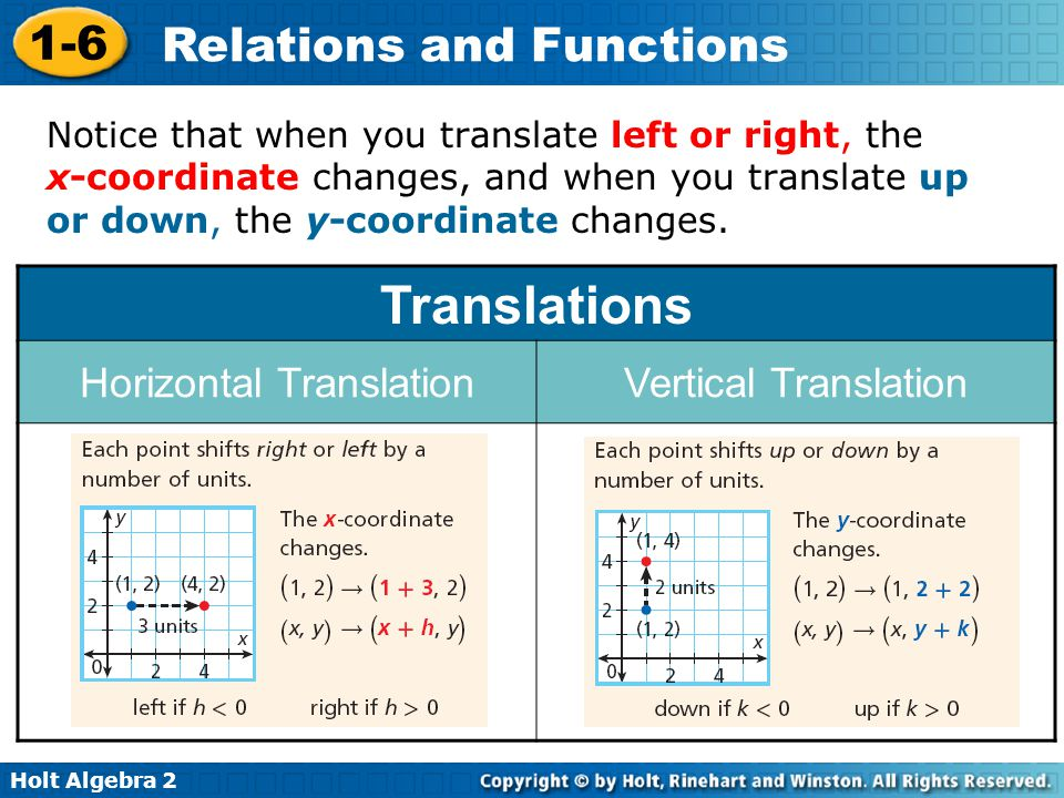 Horizontal Translation