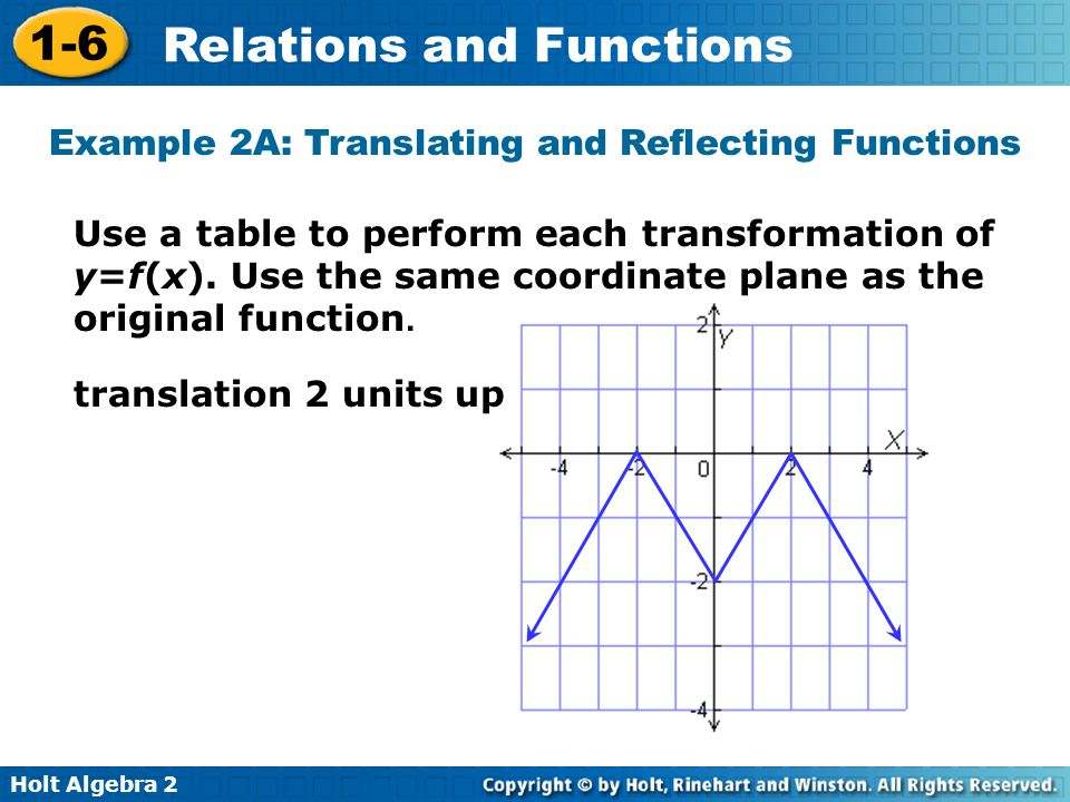 Example 2A: Translating and Reflecting Functions