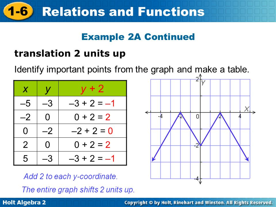 x y y + 2 Example 2A Continued translation 2 units up