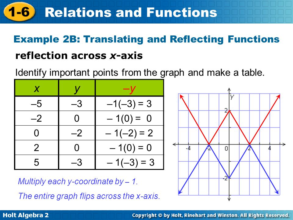 Example 2B: Translating and Reflecting Functions