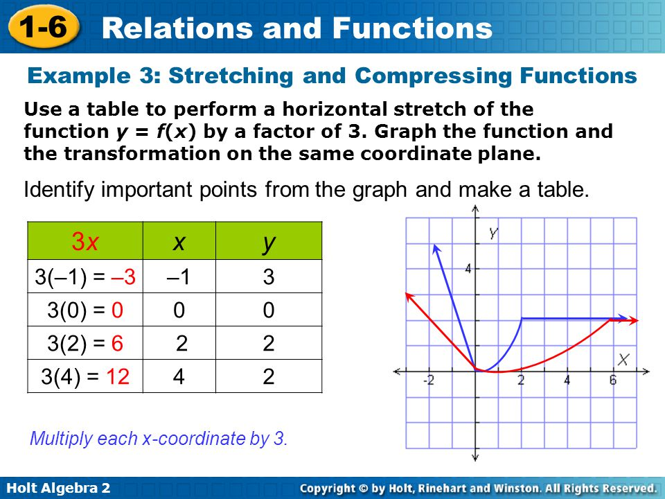 Example 3: Stretching and Compressing Functions