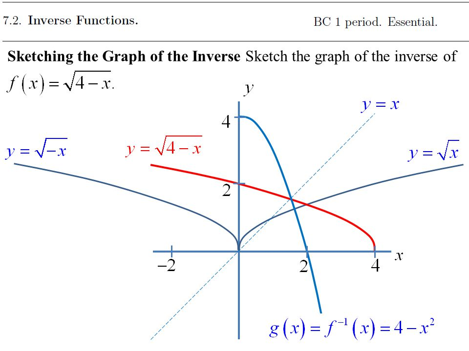 Sketching the Graph of the Inverse Sketch the graph of the inverse of
