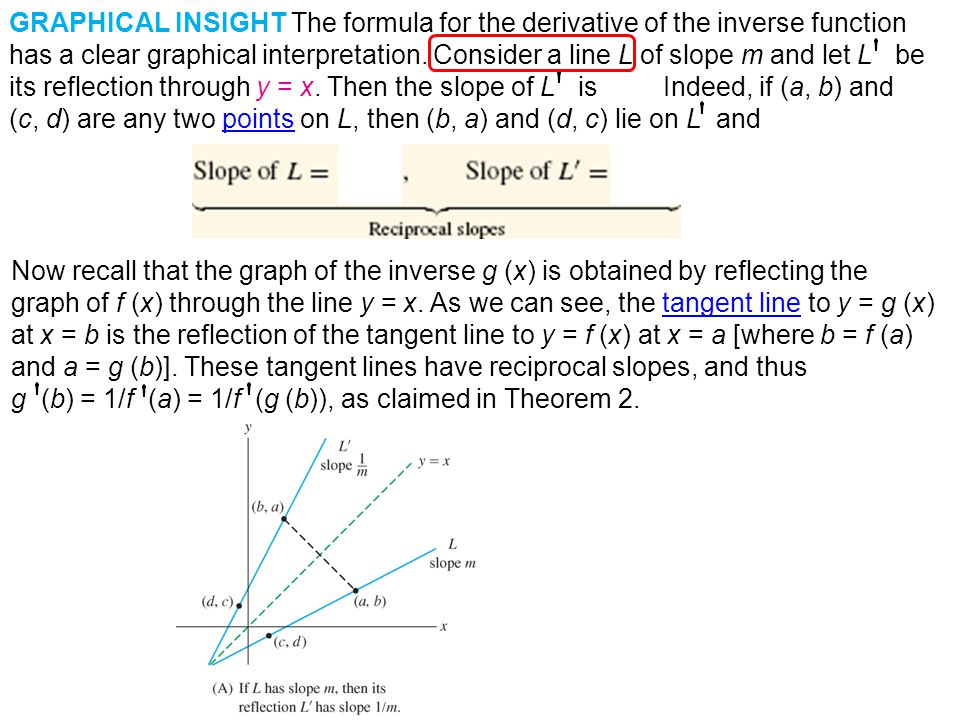 GRAPHICAL INSIGHT The formula for the derivative of the inverse function has a clear graphical interpretation. Consider a line L of slope m and let L be its reflection through y = x. Then the slope of L is 1/m. Indeed, if (a, b) and (c, d) are any two points on L, then (b, a) and (d, c) lie on L and