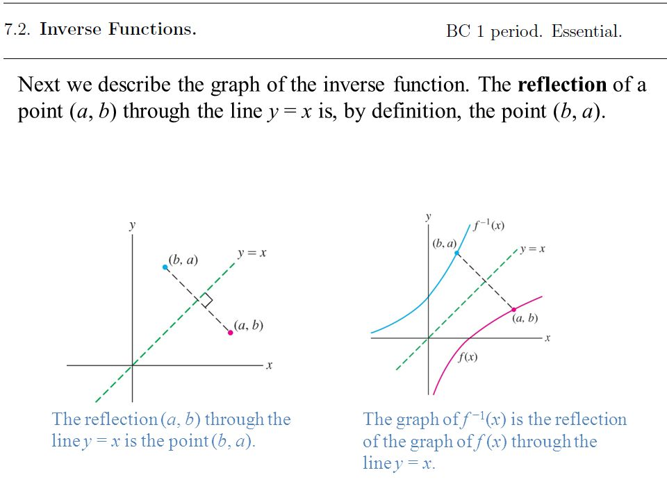 Next we describe the graph of the inverse function