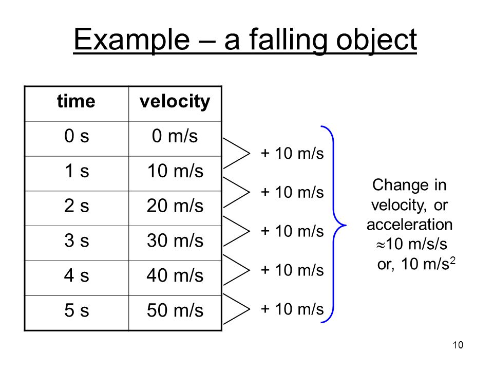 Example – a falling object
