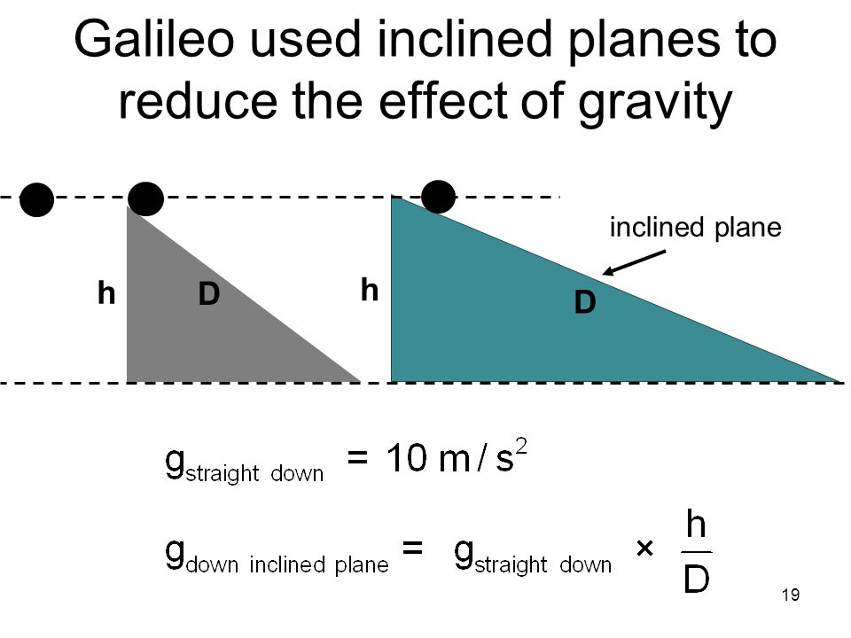 Galileo used inclined planes to reduce the effect of gravity