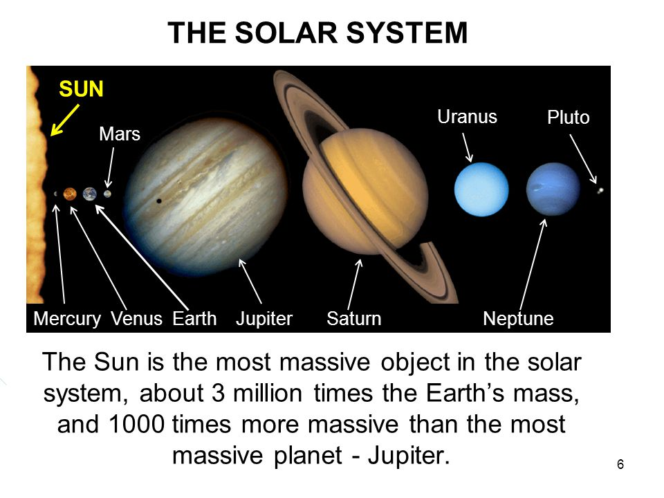 THE SOLAR SYSTEM SUN. Mercury Venus Earth Jupiter Saturn Neptune. Mars.