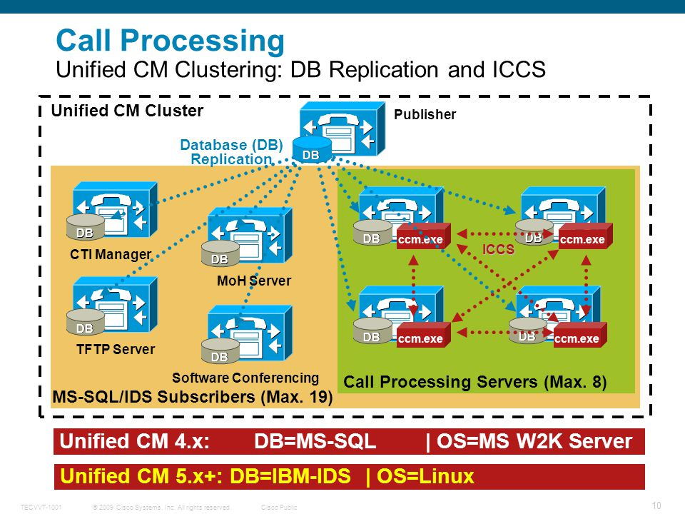 Call Processing Unified CM Clustering: DB Replication and ICCS