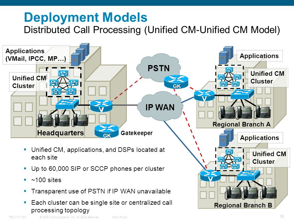 Deployment Models Distributed Call Processing (Unified CM-Unified CM Model)