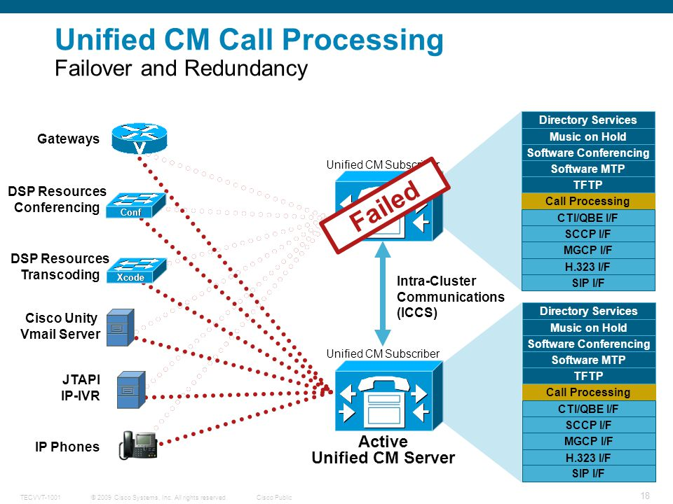 Unified CM Call Processing Failover and Redundancy