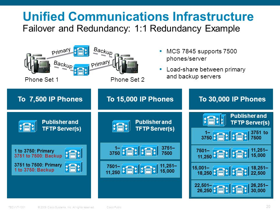 Unified Communications Infrastructure Failover and Redundancy: 1:1 Redundancy Example