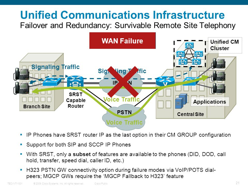 Unified Communications Infrastructure Failover and Redundancy: Survivable Remote Site Telephony