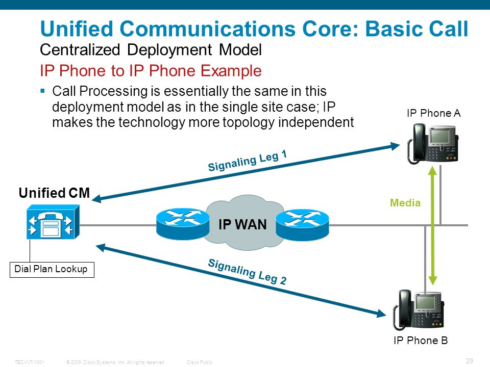 Unified Communications Core: Basic Call Centralized Deployment Model