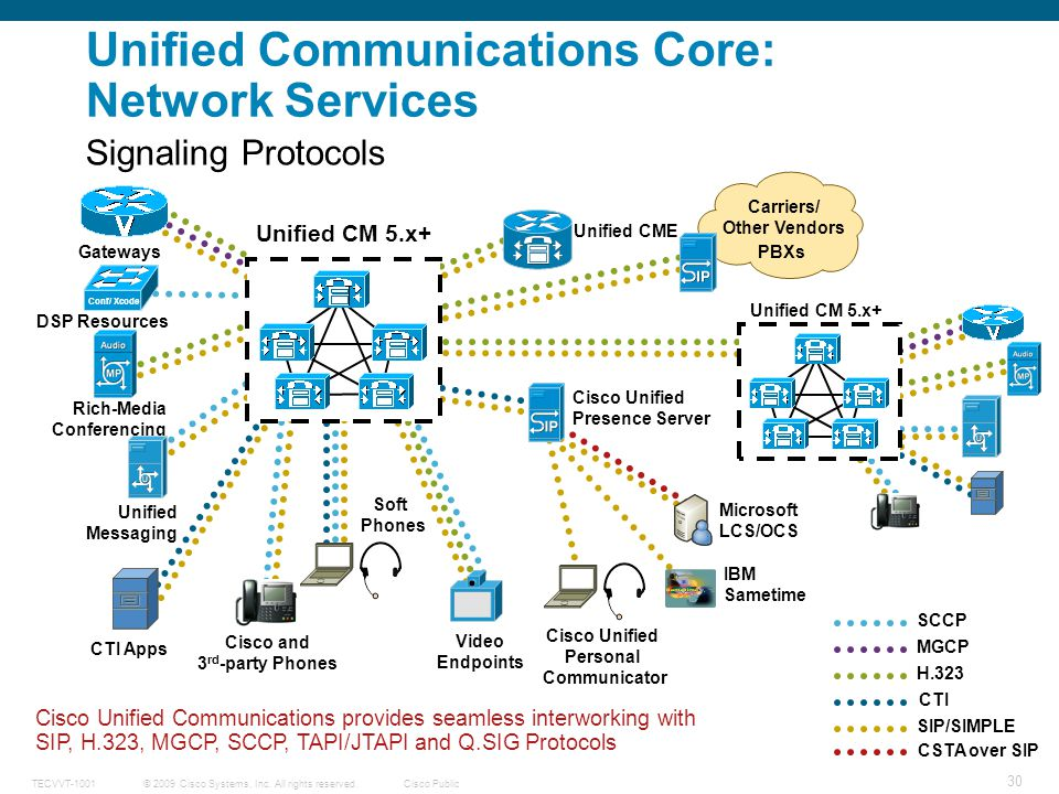 Unified Communications Core: Network Services