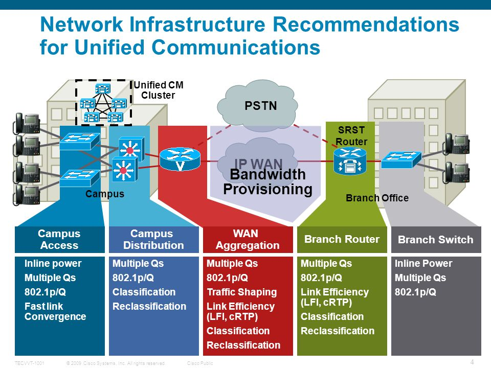 Network Infrastructure Recommendations for Unified Communications