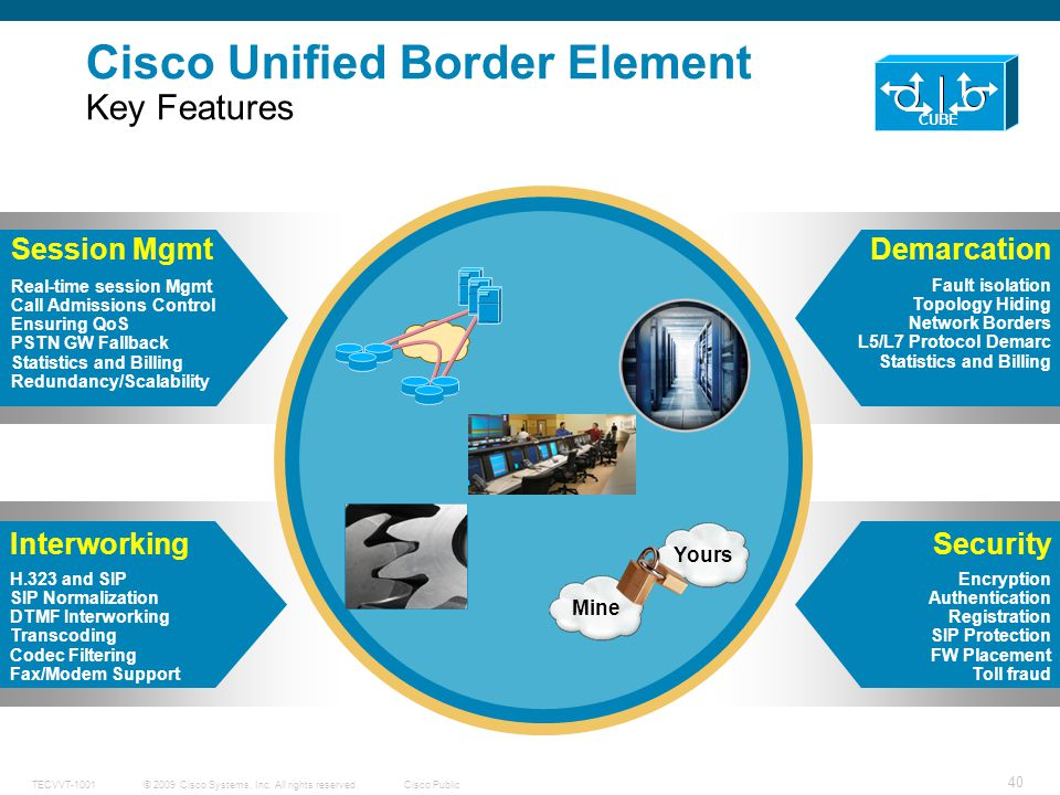 Cisco Unified Border Element Key Features