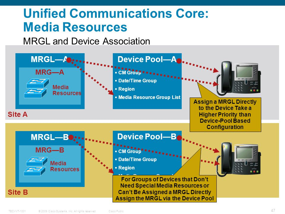 Unified Communications Core: Media Resources