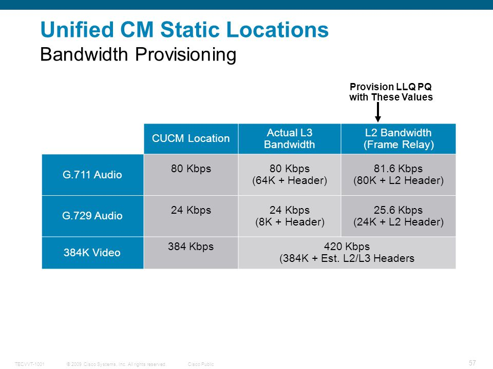 Unified CM Static Locations Bandwidth Provisioning
