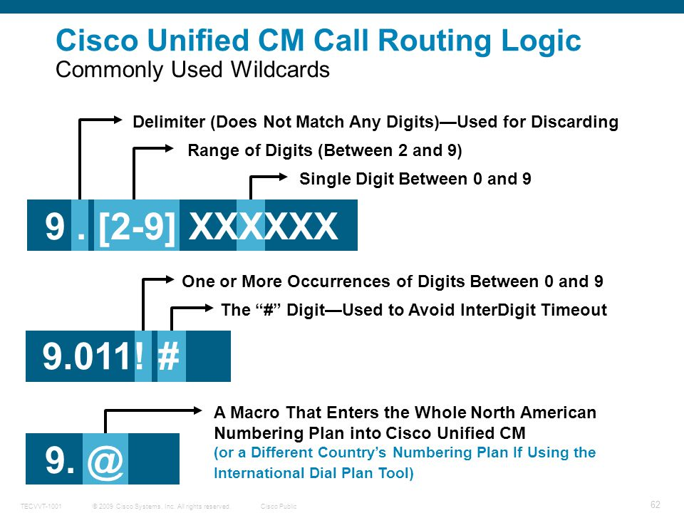 Cisco Unified CM Call Routing Logic Commonly Used Wildcards