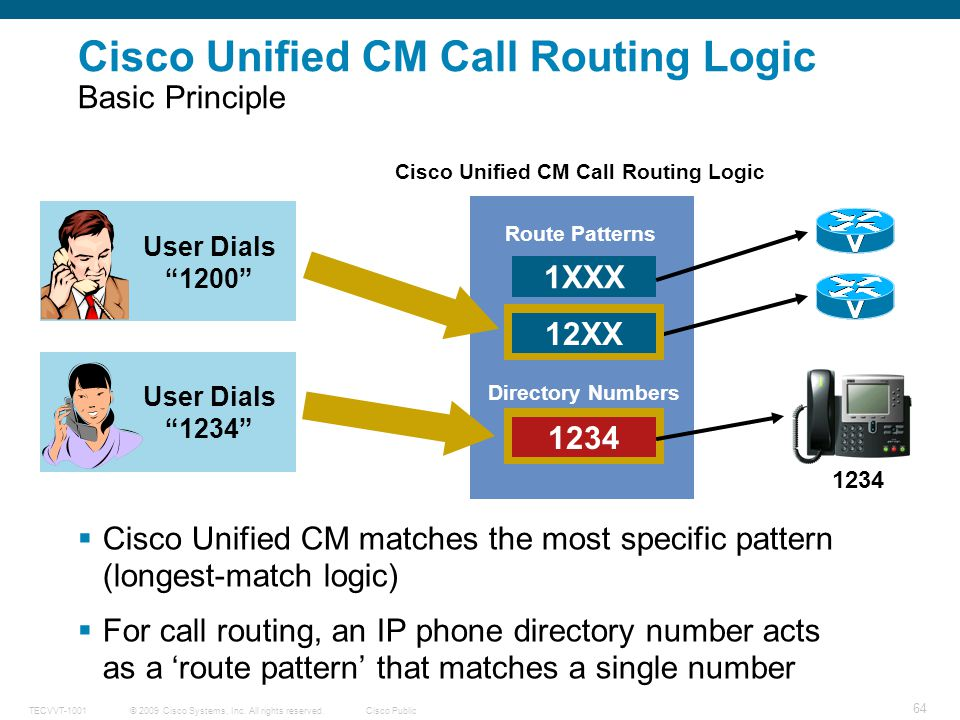 Cisco Unified CM Call Routing Logic Basic Principle