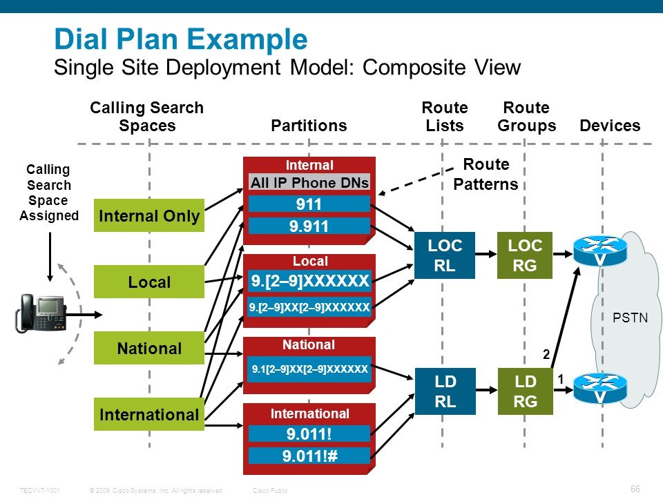 Dial Plan Example Single Site Deployment Model: Composite View