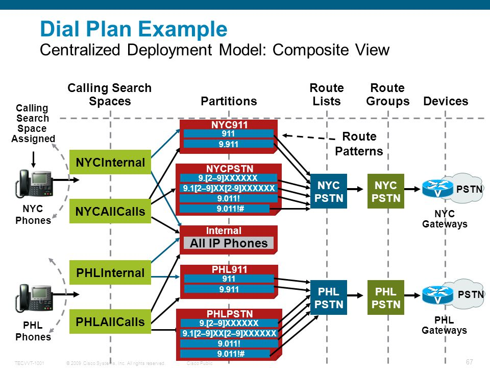 Dial Plan Example Centralized Deployment Model: Composite View