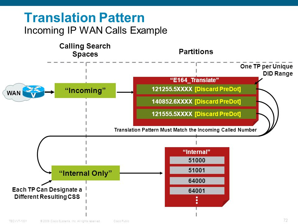 Translation Pattern Incoming IP WAN Calls Example