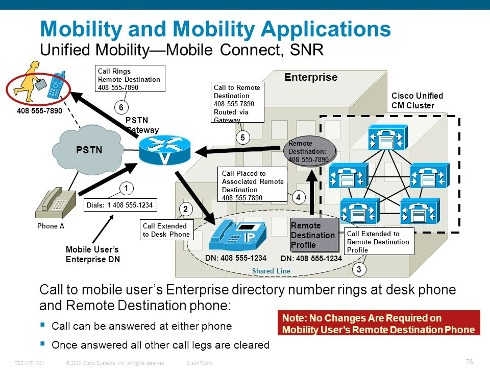 Mobility and Mobility Applications Unified Mobility—Mobile Connect, SNR