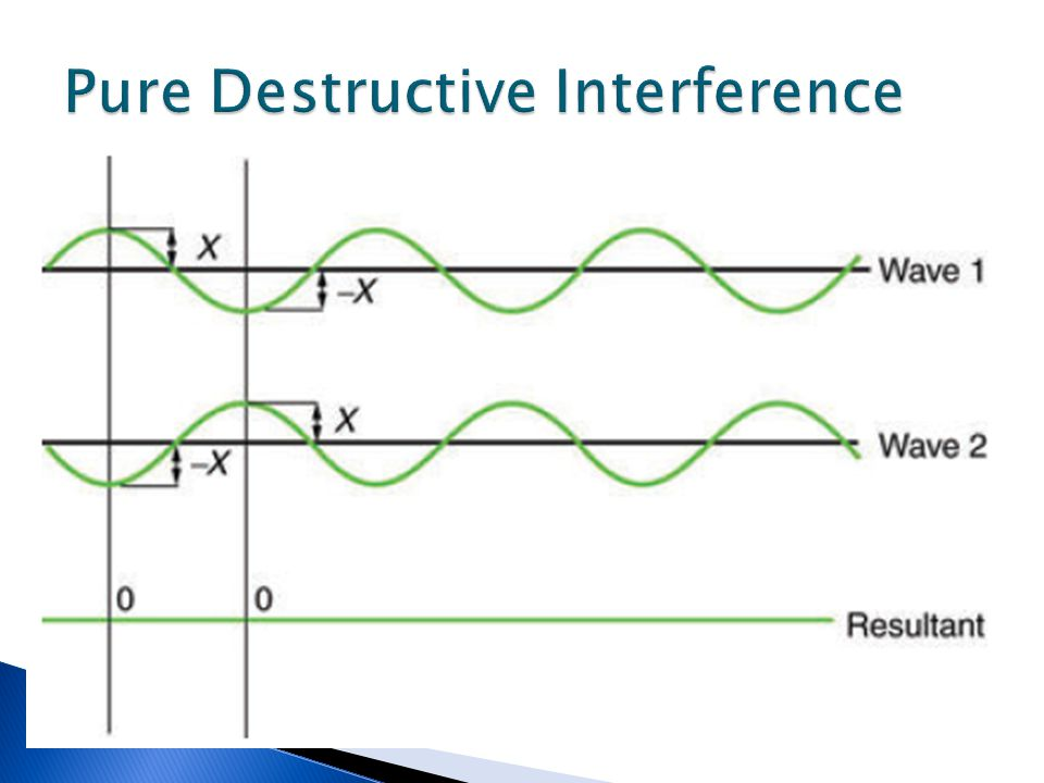 Pure Destructive Interference