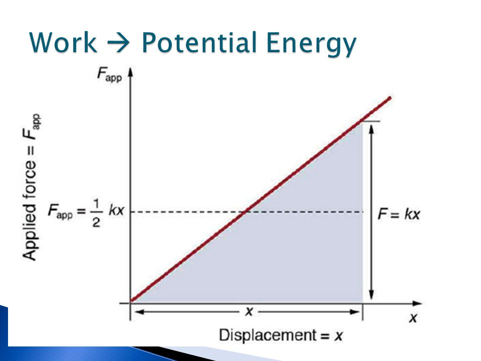 Work  Potential Energy