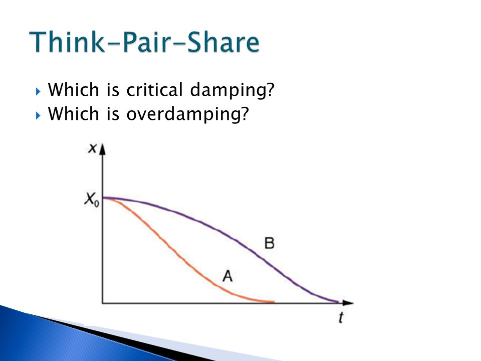 Think-Pair-Share Which is critical damping Which is overdamping
