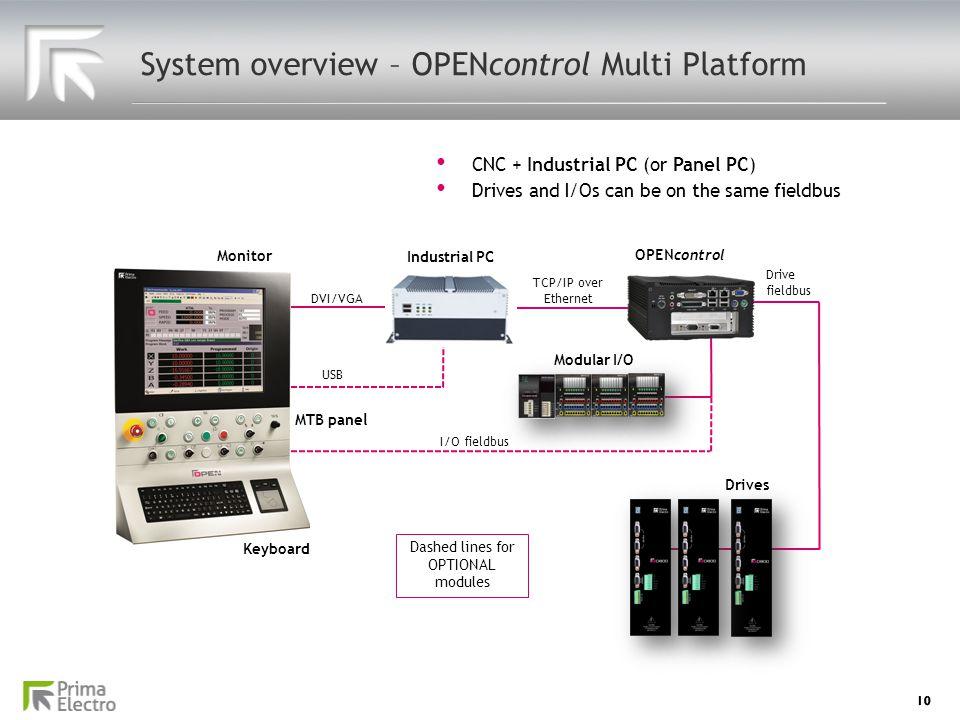 System overview – OPENcontrol Multi Platform