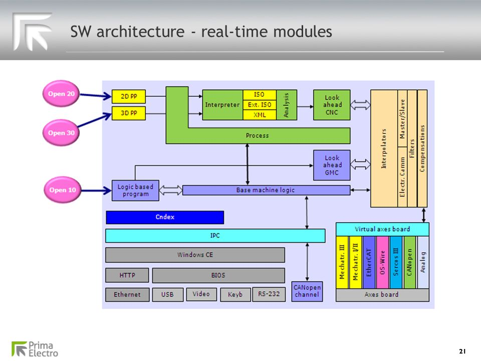 SW architecture - real-time modules