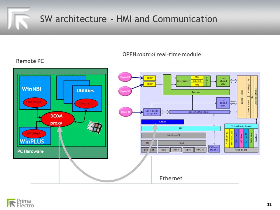 SW architecture - HMI and Communication