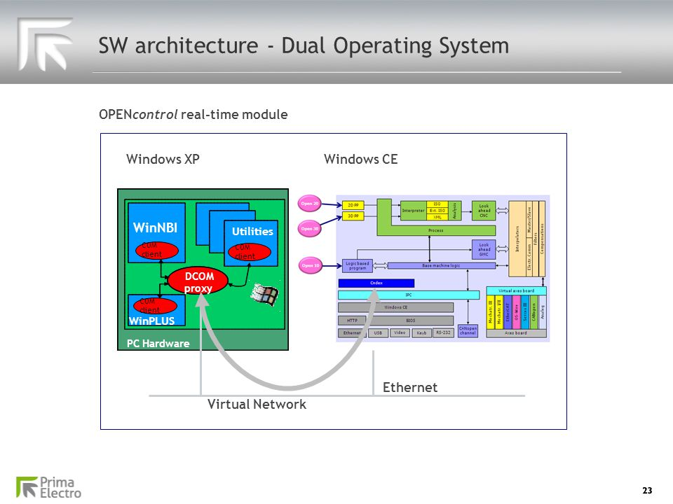 SW architecture - Dual Operating System