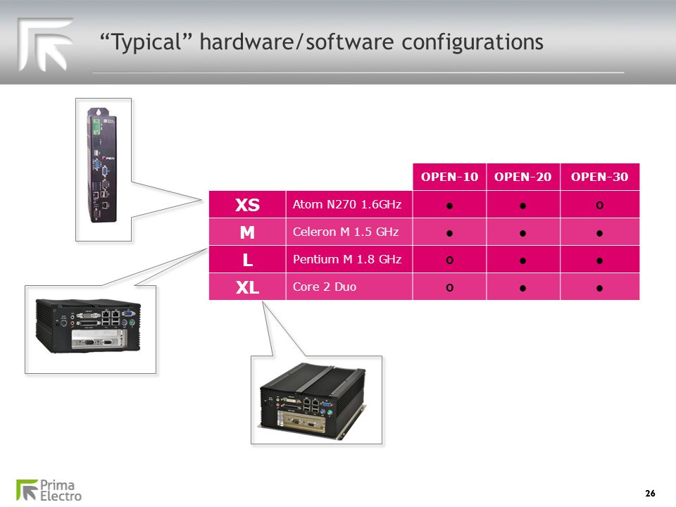 Typical hardware/software configurations