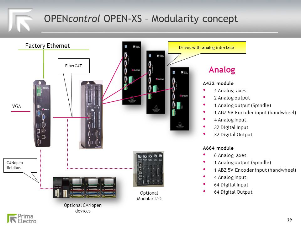 OPENcontrol OPEN-XS – Modularity concept