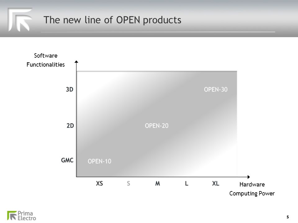 The new line of OPEN products