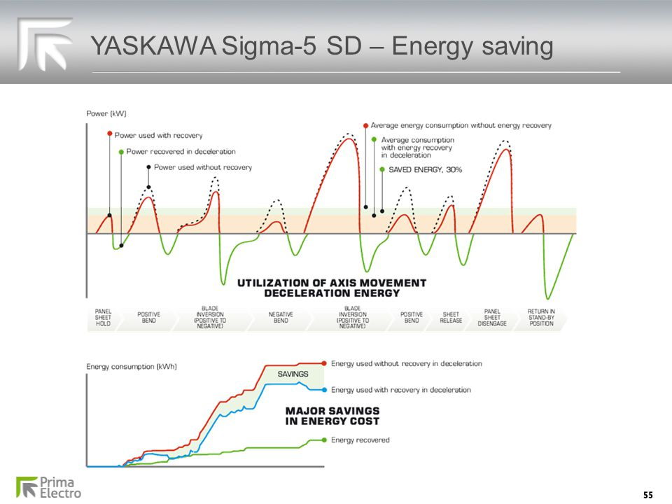 YASKAWA Sigma-5 SD – Energy saving
