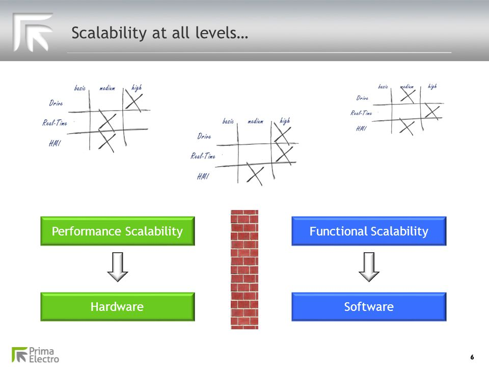 Scalability at all levels…