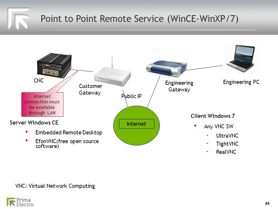Point to Point Remote Service (WinCE-WinXP/7)