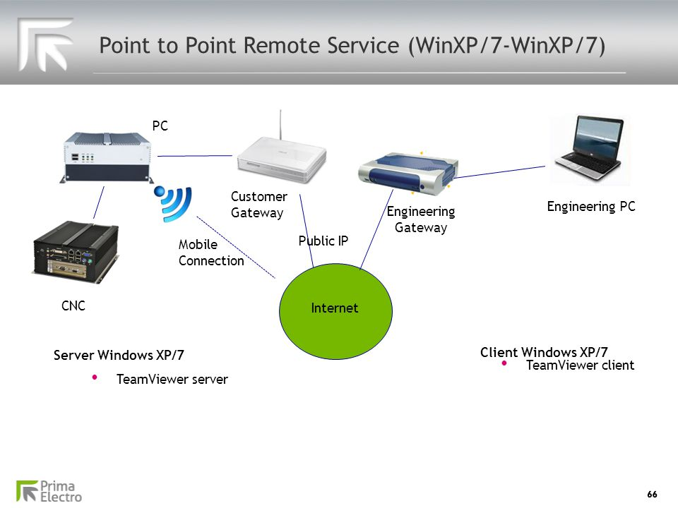 Point to Point Remote Service (WinXP/7-WinXP/7)