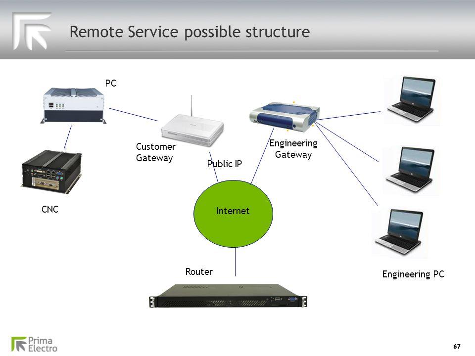Remote Service possible structure