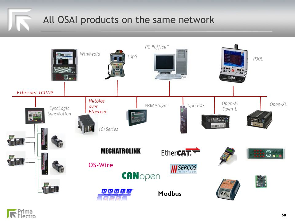 All OSAI products on the same network