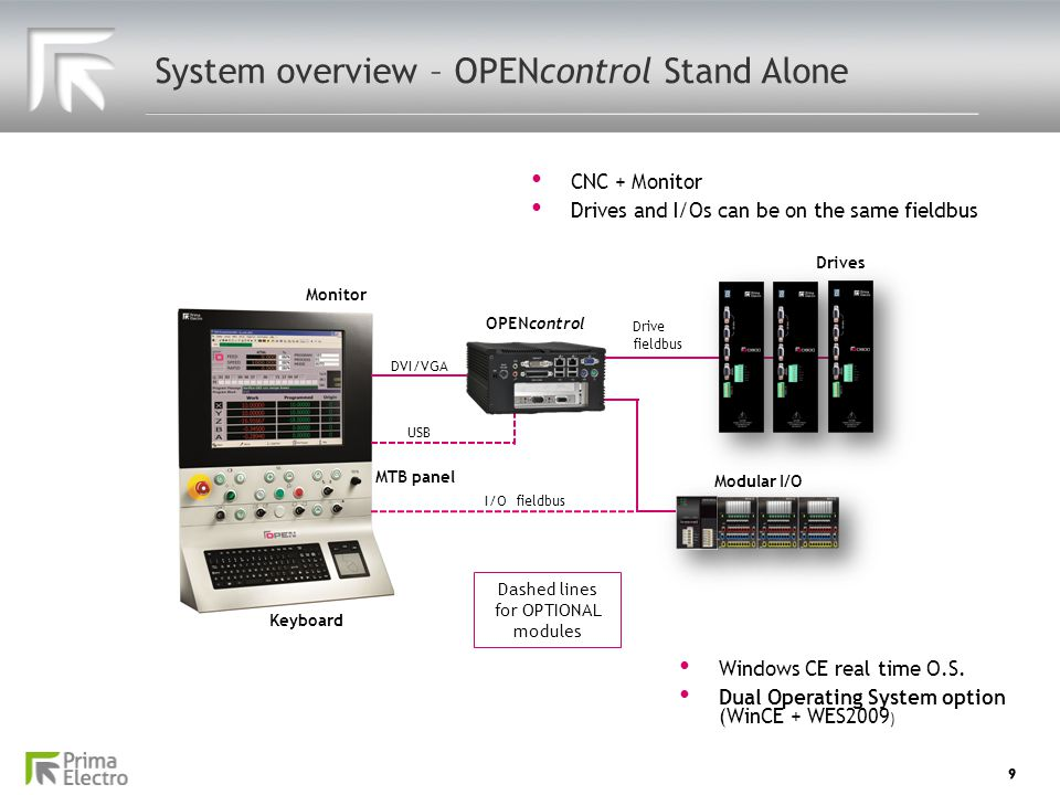 System overview – OPENcontrol Stand Alone