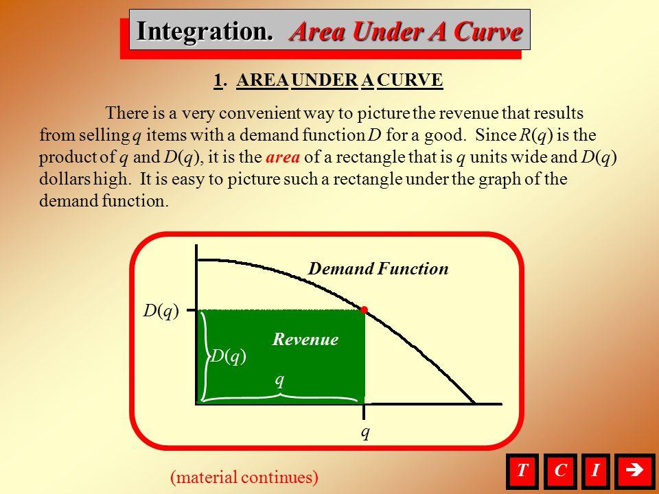 Integration, Area Under A Curve