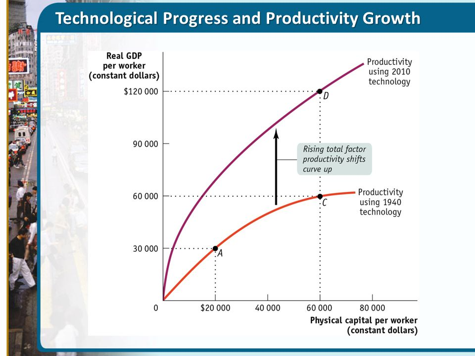 Technological Progress and Productivity Growth