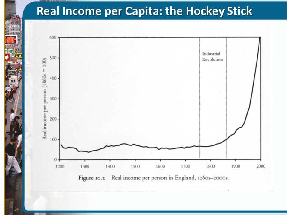 Real Income per Capita: the Hockey Stick